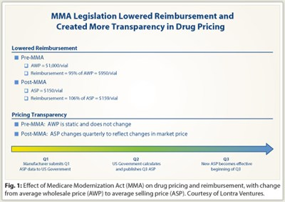 A Political History of Medicare and Prescription Drug Coverage