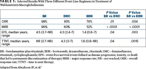 Treatment Update on Selected Non-Hodgkin Lymphomas - The ASCO Post
