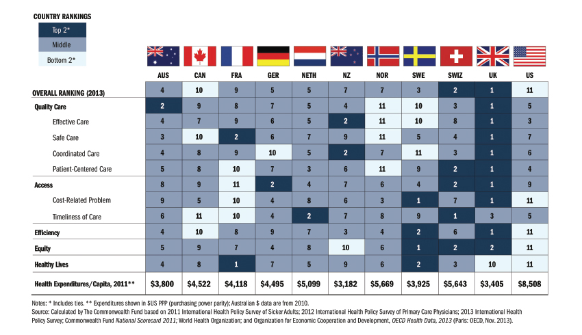 Does The United States Have The Best Health Care System In The World